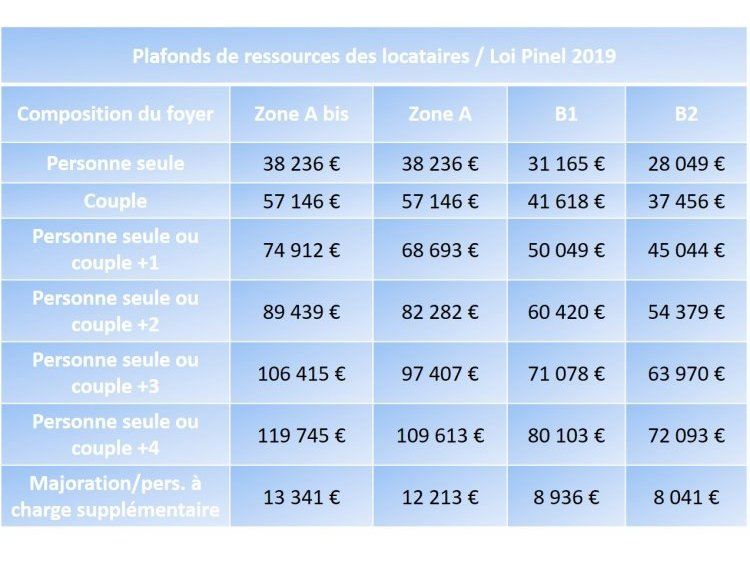 plafonds ressources loi pinel